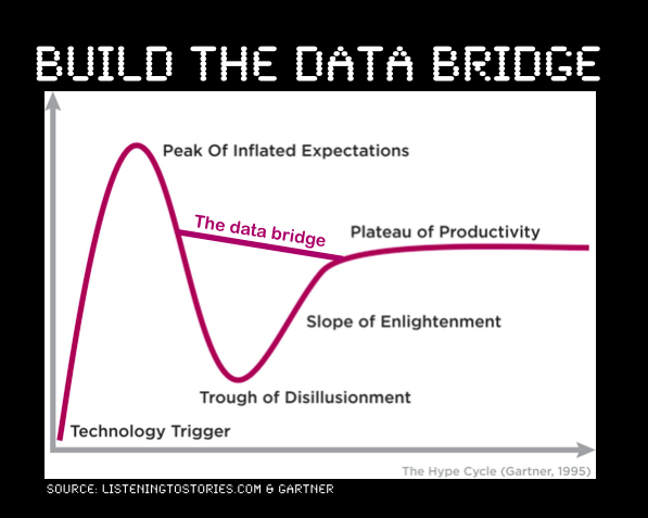 How are you using data to bridge the gap?