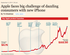 """FT: It's not just about the phone, it's about all the other """"tentacles' that keep us playing in their garden."""