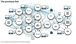 "The Future's Company: ""The shift from a 'purchase funnel' to 'purchase fish' model means that different stages of the shopper process are happening in different places, and through different channels, many of which are beyond the control of the retailer."""